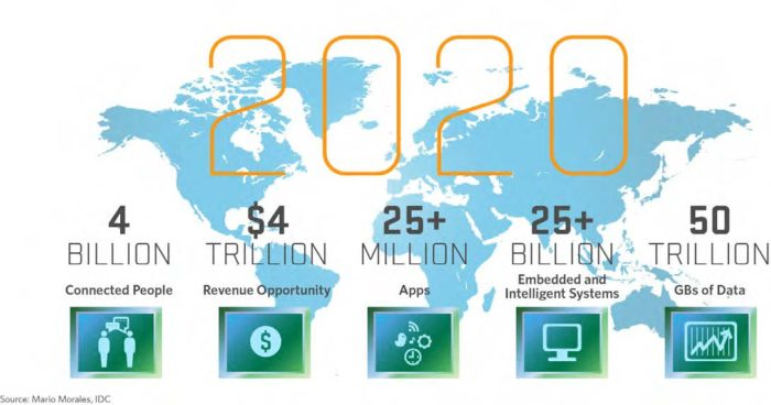 Technology and connection predictions for 2020 (Source: wordstream.com).