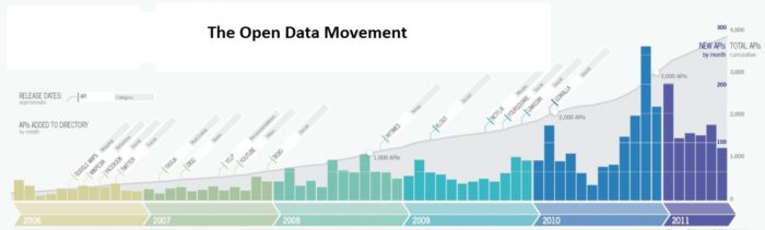 the-open-data-movement_50290d2c351d5_w1500